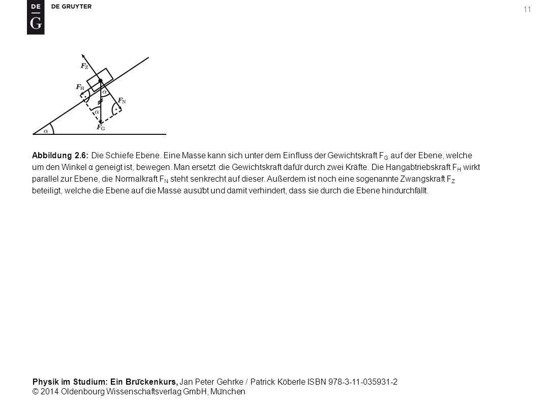 Abbildung 2. 6: Die Schiefe Ebene