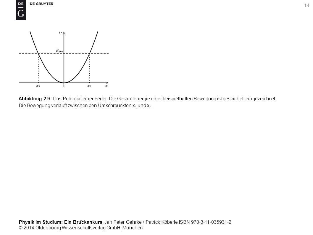 Abbildung 2. 9: Das Potential einer Feder
