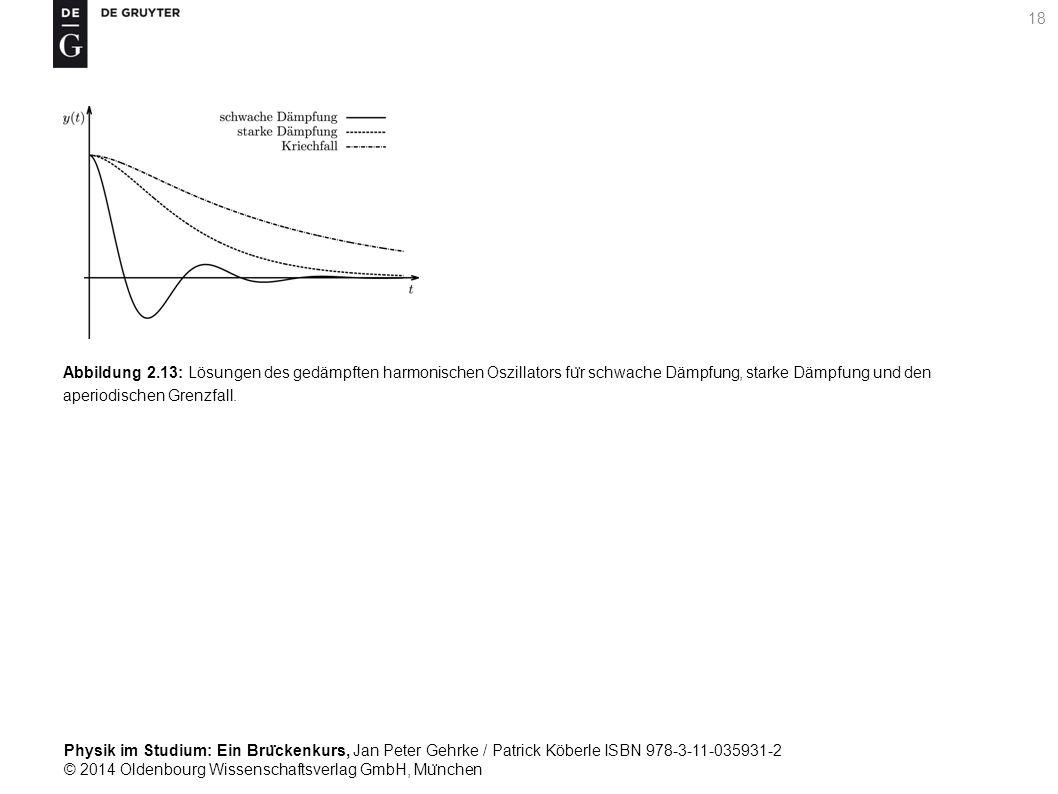 Abbildung 2.13: Lösungen des gedämpften harmonischen Oszillators für schwache Dämpfung, starke Dämpfung und den aperiodischen Grenzfall.
