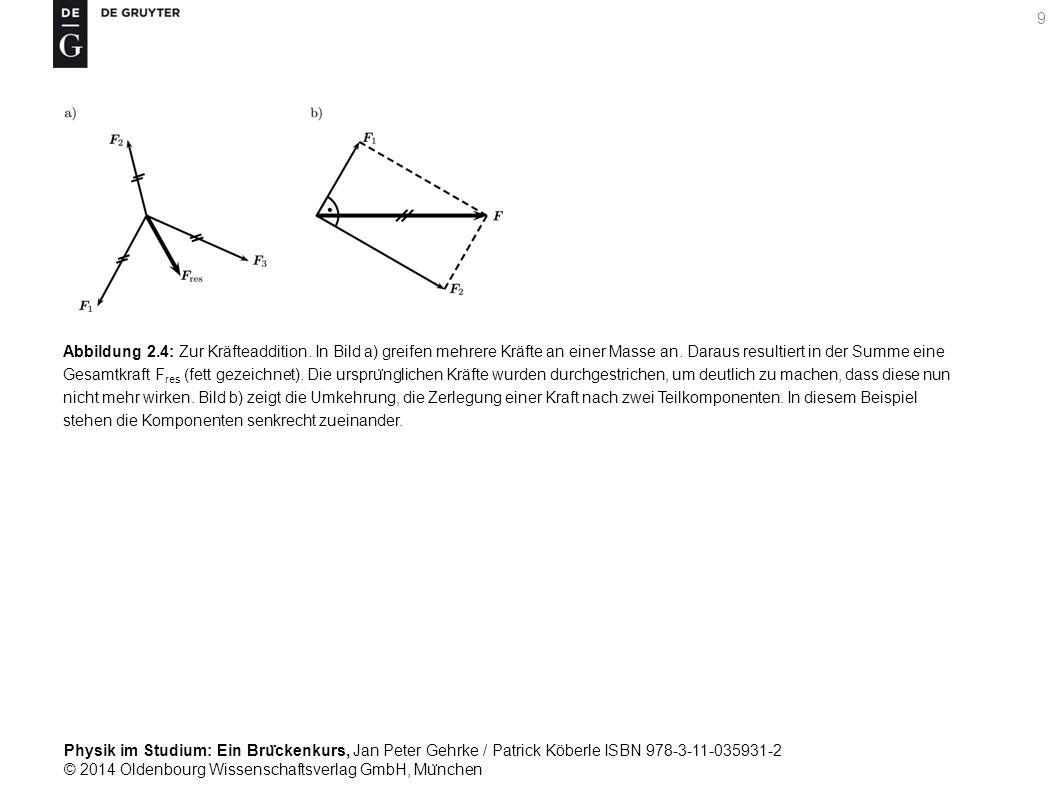 Abbildung 2. 4: Zur Kräfteaddition
