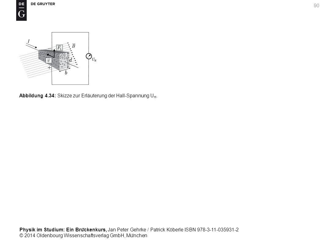 Abbildung 4.34: Skizze zur Erläuterung der Hall-Spannung UH.