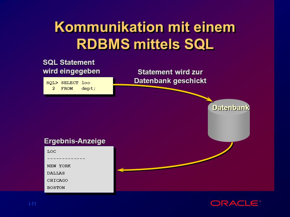 Kommunikation mit einem RDBMS mittels SQL