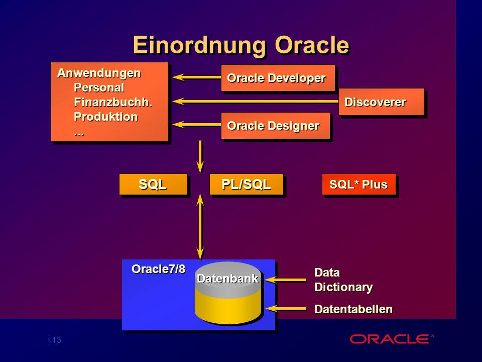 Einordnung Oracle SQL PL/SQL Anwendungen Oracle Developer Personal