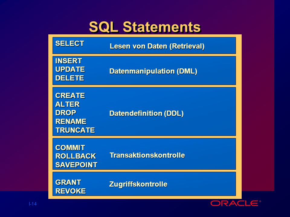 SQL Statements SELECT INSERT UPDATE DELETE CREATE ALTER DROP RENAME
