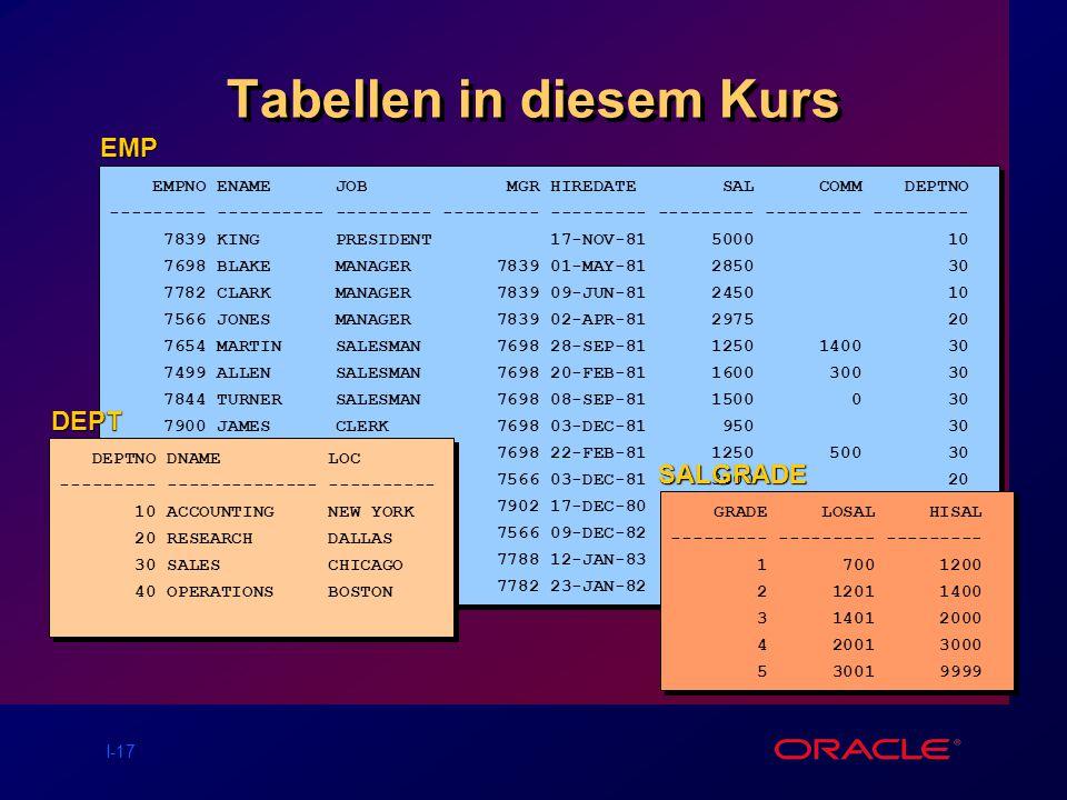 Tabellen in diesem Kurs