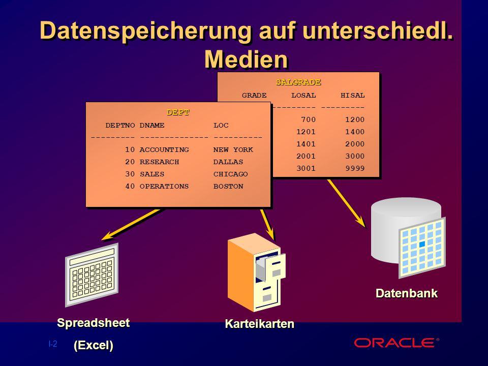Datenspeicherung auf unterschiedl. Medien