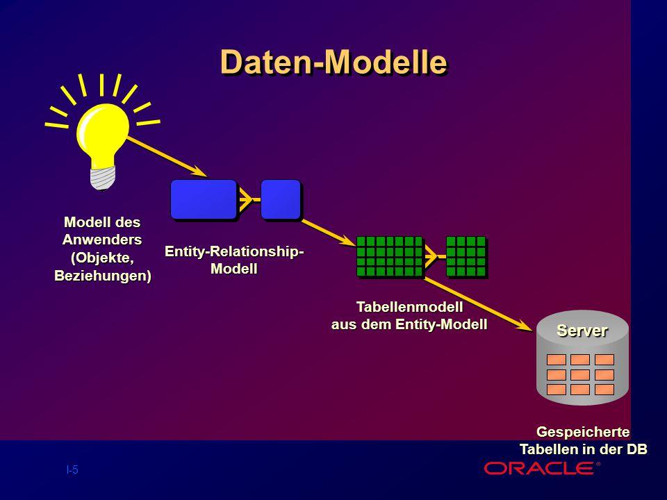 Daten-Modelle Server Modell des Anwenders (Objekte, Beziehungen)