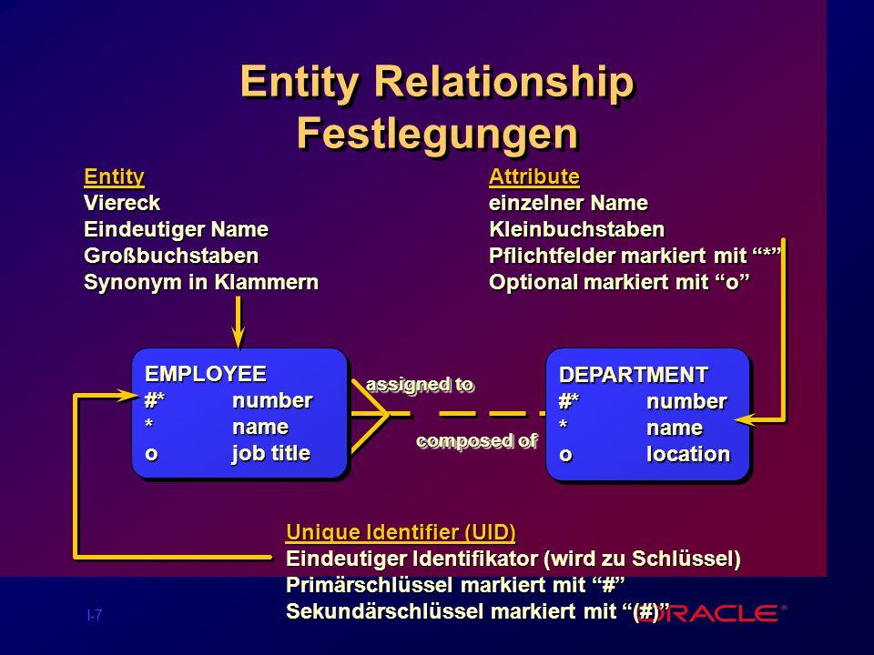 Entity Relationship Festlegungen