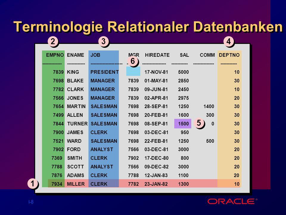 Terminologie Relationaler Datenbanken
