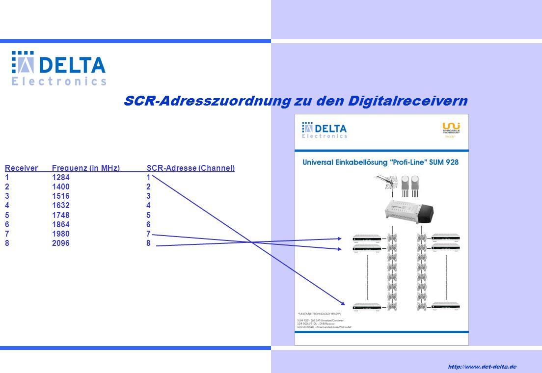 SCR-Adresszuordnung zu den Digitalreceivern