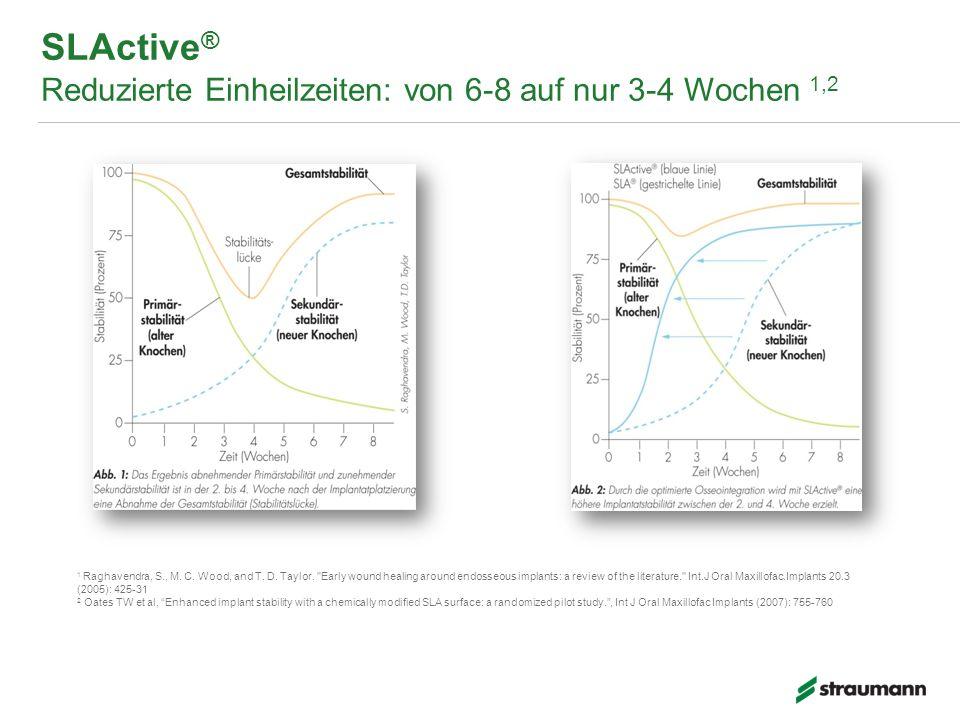 SLActive® Reduzierte Einheilzeiten: von 6-8 auf nur 3-4 Wochen 1,2