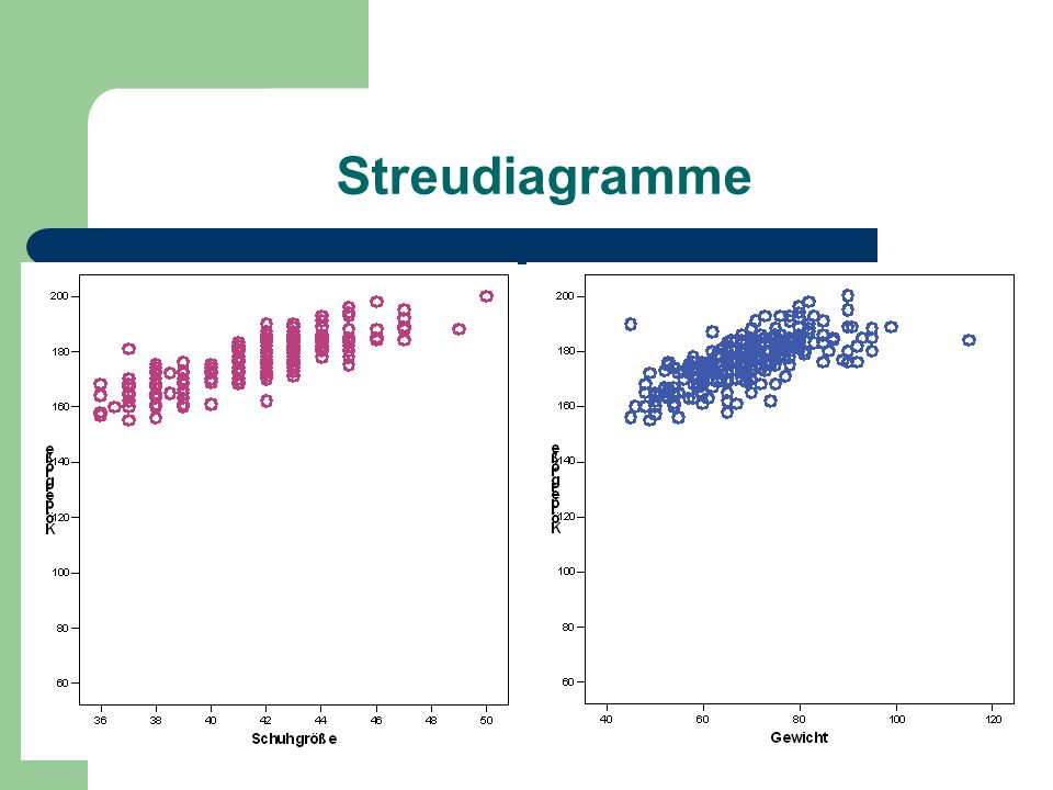 Streudiagramme