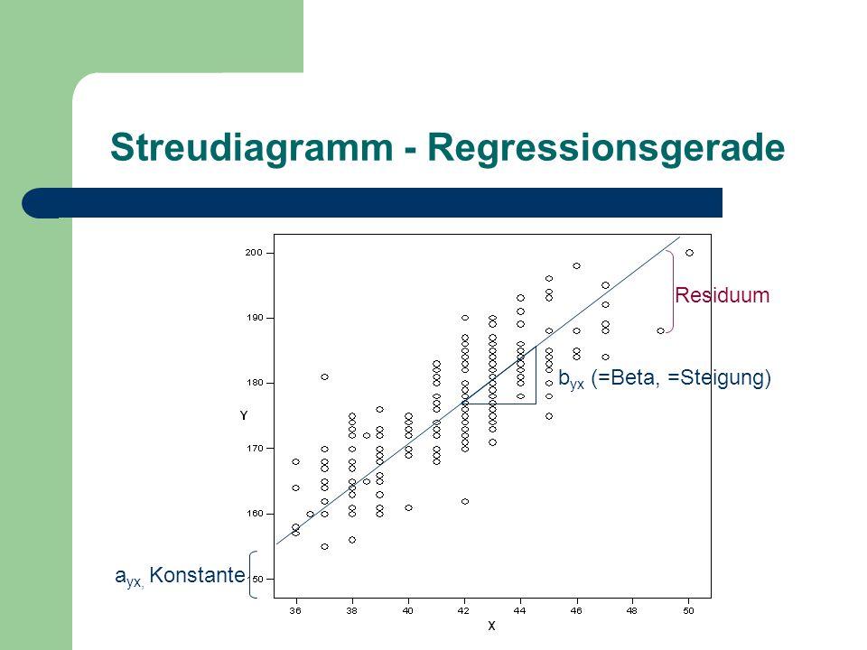 Streudiagramm - Regressionsgerade