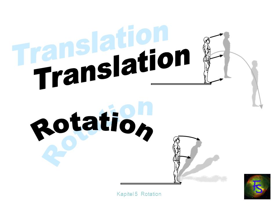 Translation Rotation Rotation Kapitel 5 Rotation