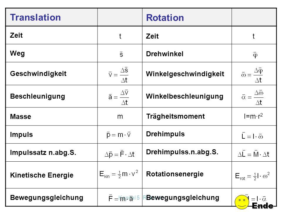 Translation Rotation Ende Zeit Weg Geschwindigkeit Beschleunigung