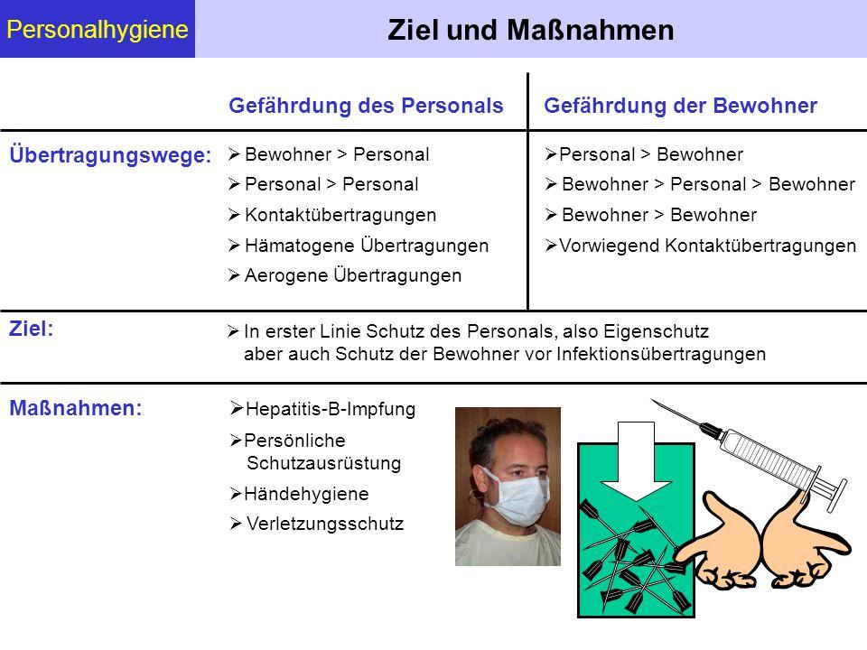 Ziel und Maßnahmen Personalhygiene Gefährdung des Personals