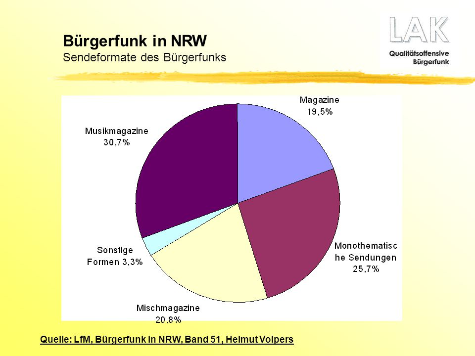 Bürgerfunk in NRW Sendeformate des Bürgerfunks