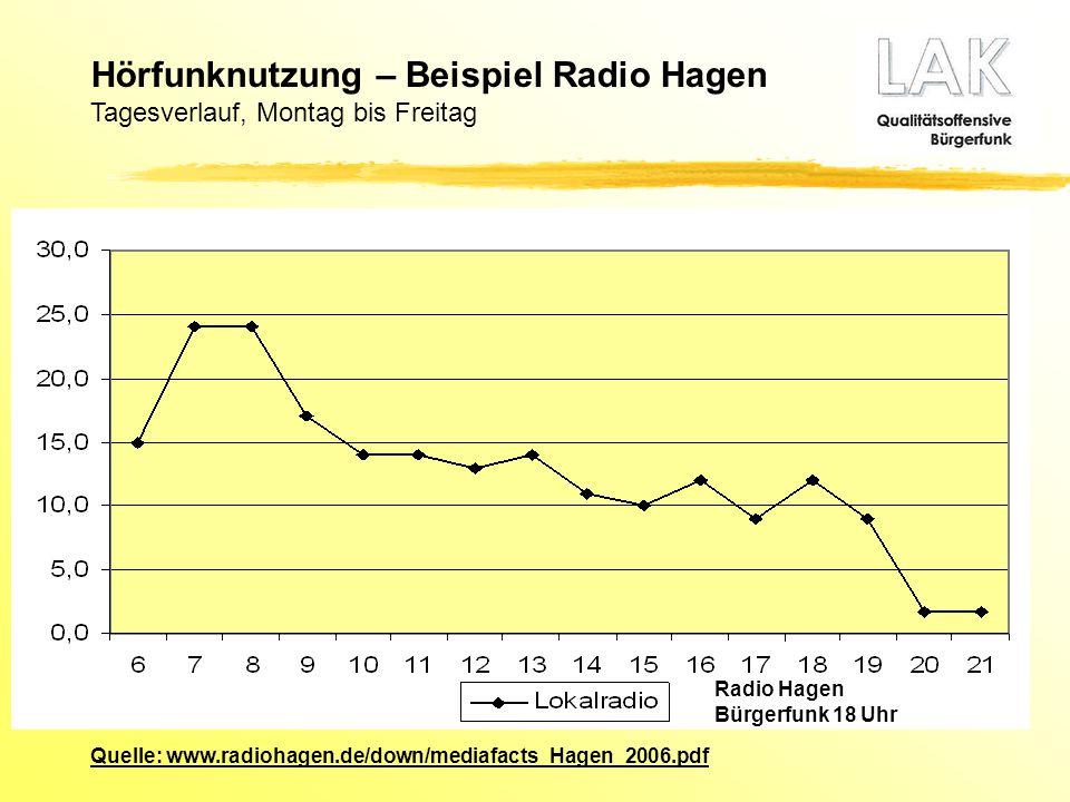 Hörfunknutzung – Beispiel Radio Hagen