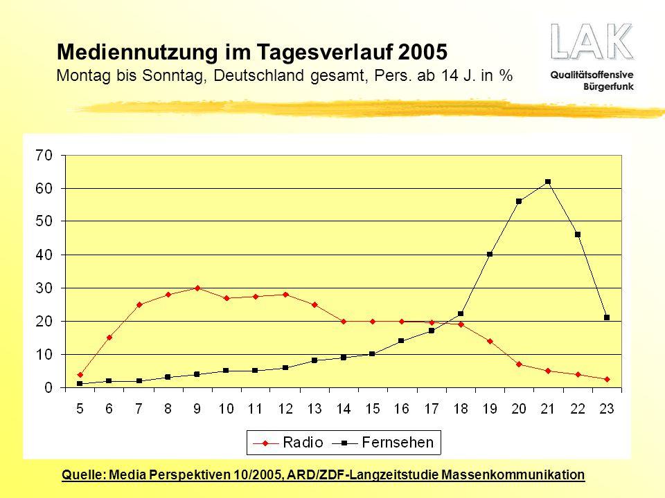 Mediennutzung im Tagesverlauf 2005