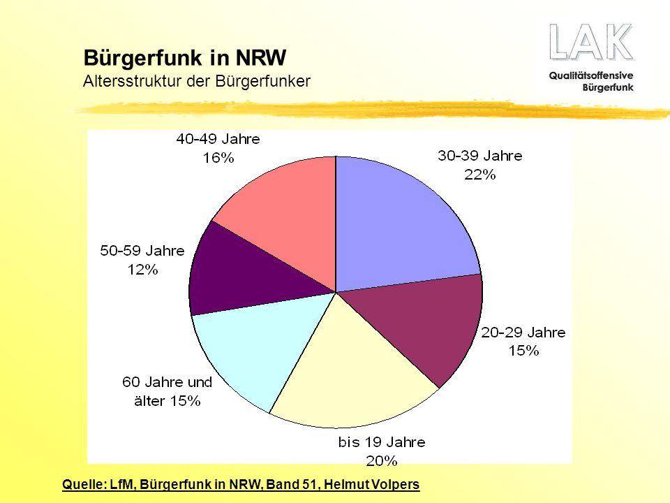 Bürgerfunk in NRW Altersstruktur der Bürgerfunker