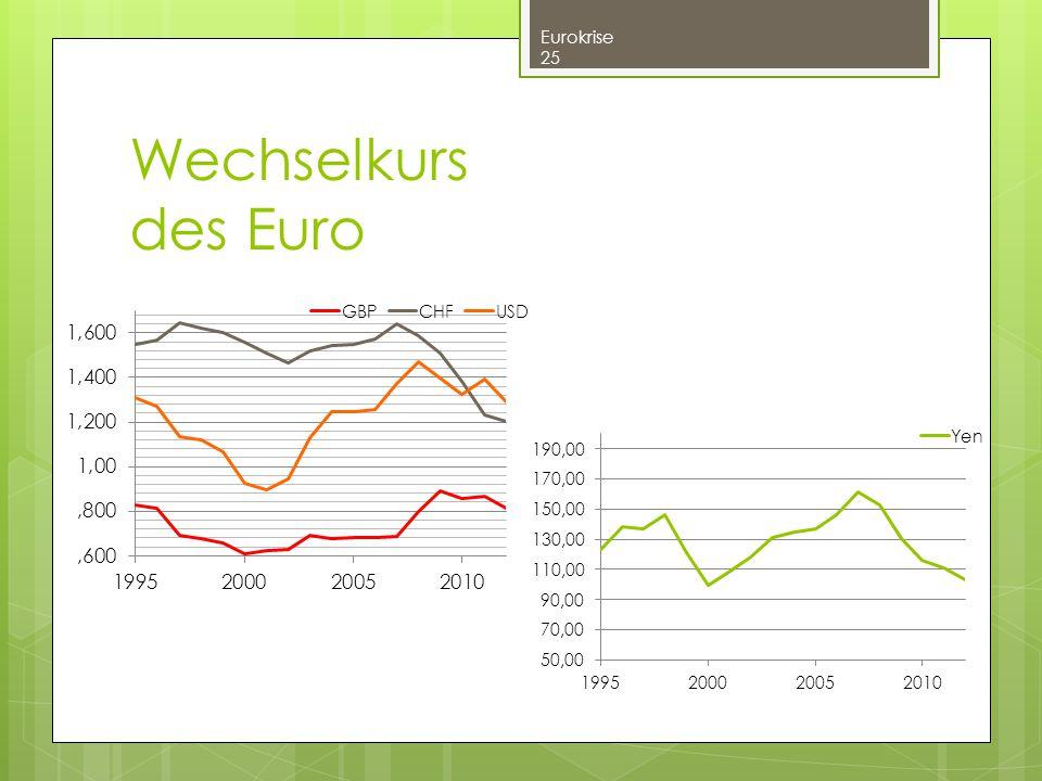 Wechselkurs des Euro