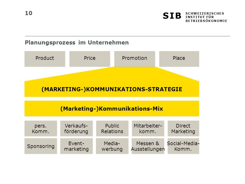 (MARKETING-)KOMMUNIKATIONS-STRATEGIE (Marketing-)Kommunikations-Mix