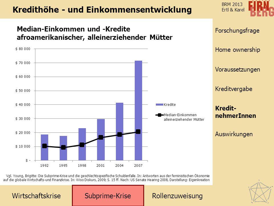 Kredithöhe - und Einkommensentwicklung