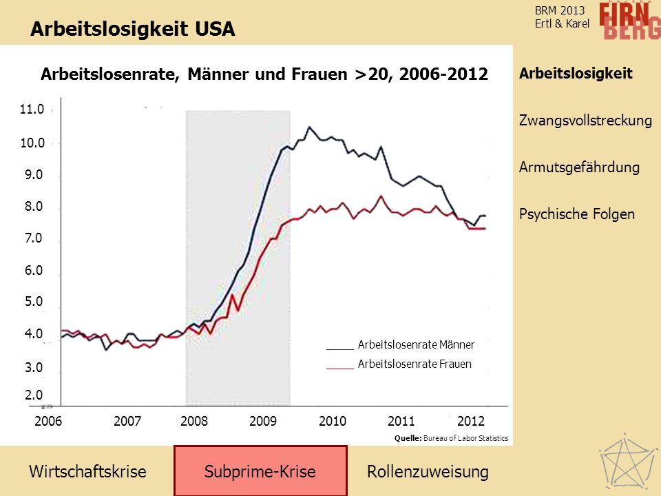 Arbeitslosigkeit USA Arbeitslosenrate, Männer und Frauen >20, 2006-2012. Arbeitslosigkeit. 2006. 2007.