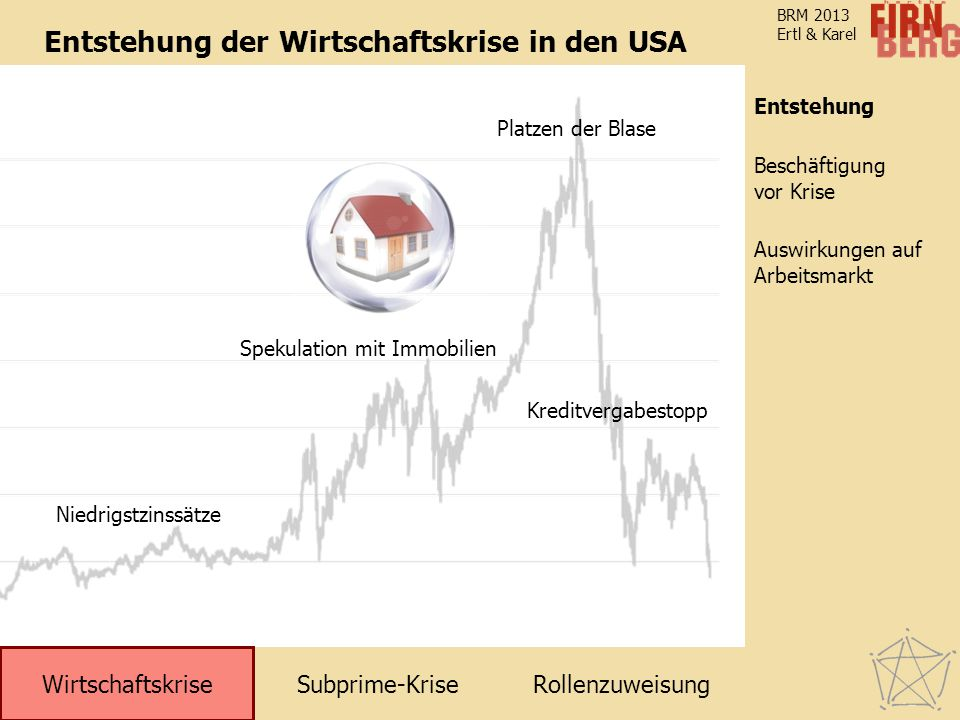 Entstehung der Wirtschaftskrise in den USA