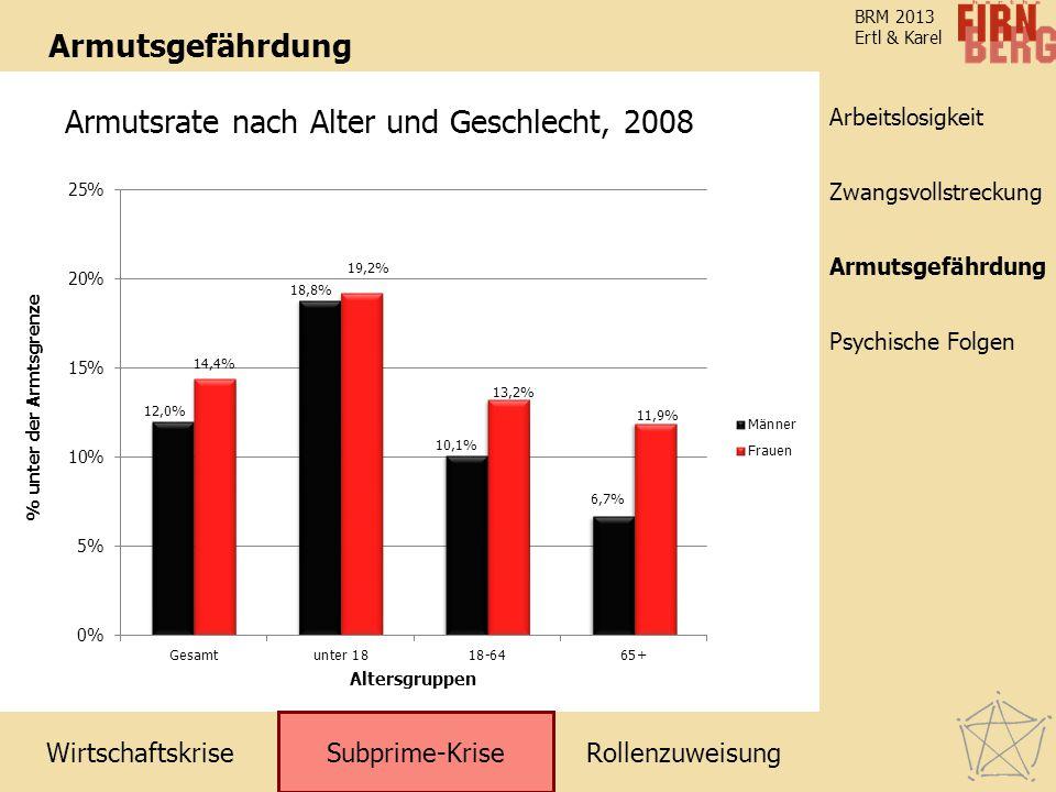 Armutsrate nach Alter und Geschlecht, 2008