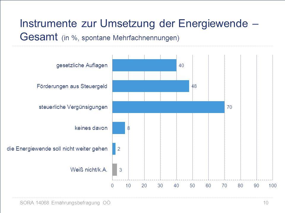 Instrumente zur Umsetzung der Energiewende – Gesamt (in %, spontane Mehrfachnennungen)