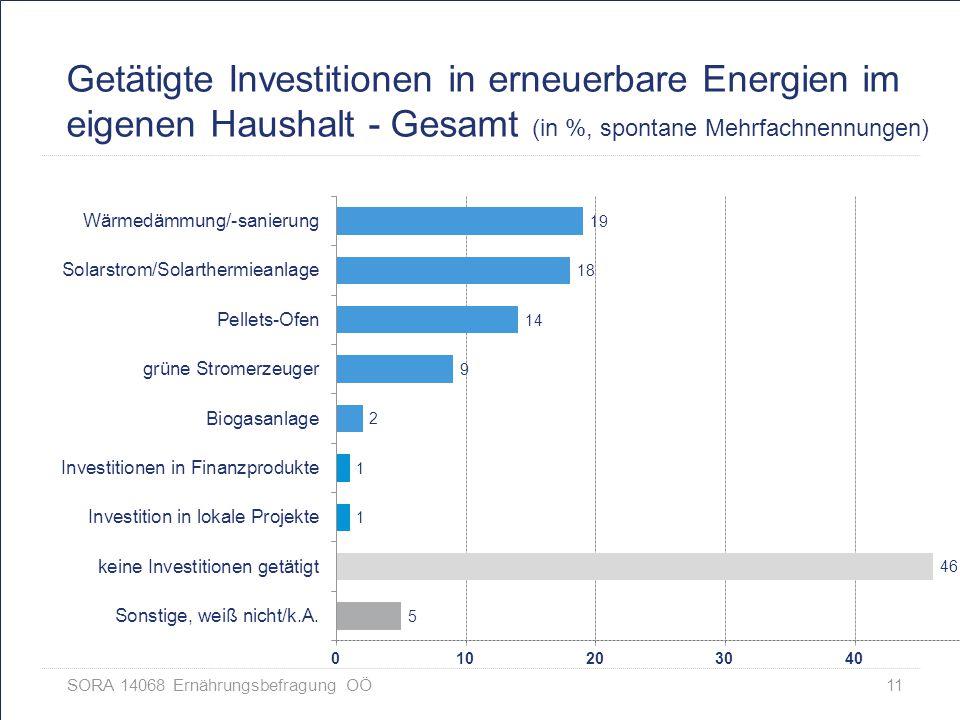 Getätigte Investitionen in erneuerbare Energien im eigenen Haushalt - Gesamt (in %, spontane Mehrfachnennungen)