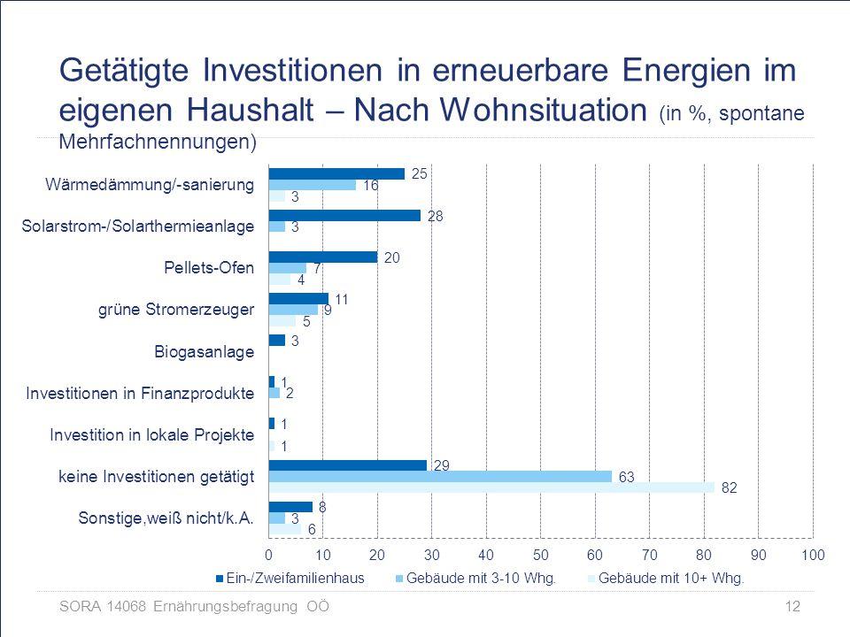 Getätigte Investitionen in erneuerbare Energien im eigenen Haushalt – Nach Wohnsituation (in %, spontane Mehrfachnennungen)
