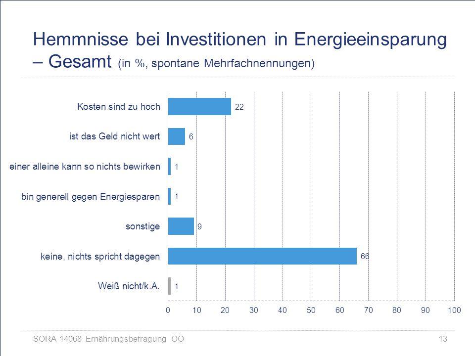 Hemmnisse bei Investitionen in Energieeinsparung – Gesamt (in %, spontane Mehrfachnennungen)