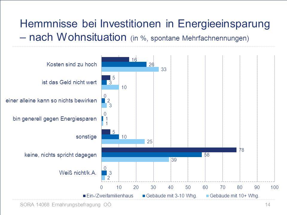 Hemmnisse bei Investitionen in Energieeinsparung – nach Wohnsituation (in %, spontane Mehrfachnennungen)