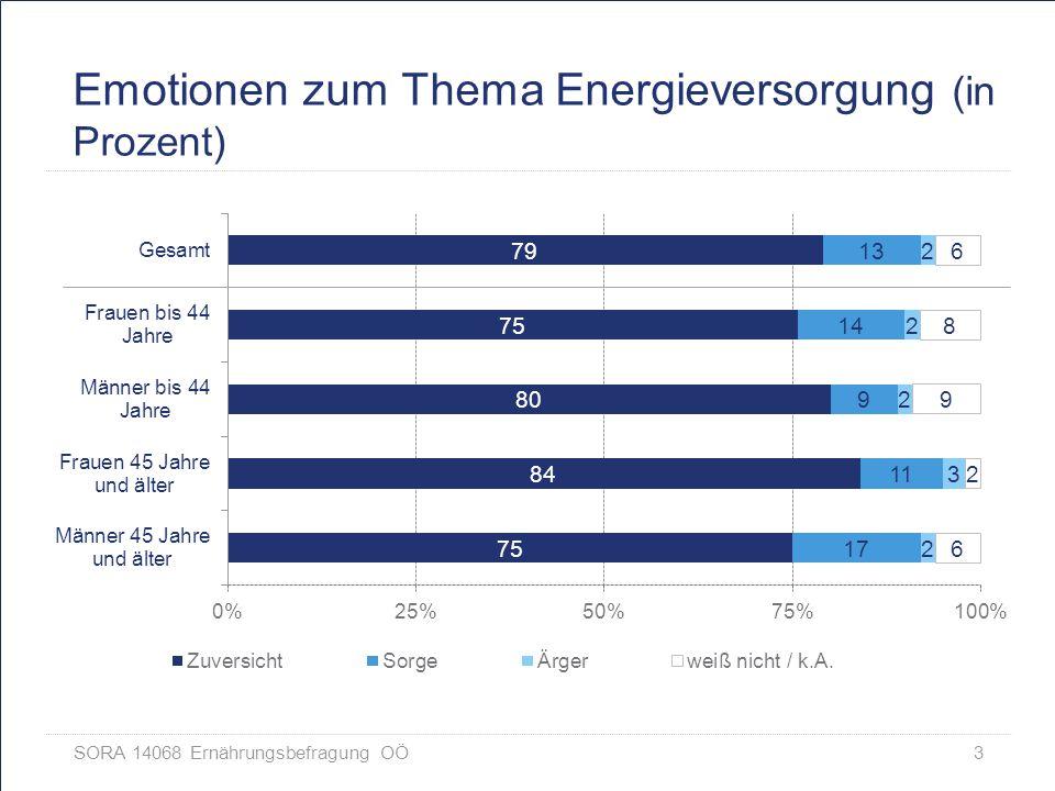 Emotionen zum Thema Energieversorgung (in Prozent)