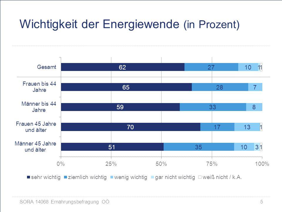 Wichtigkeit der Energiewende (in Prozent)