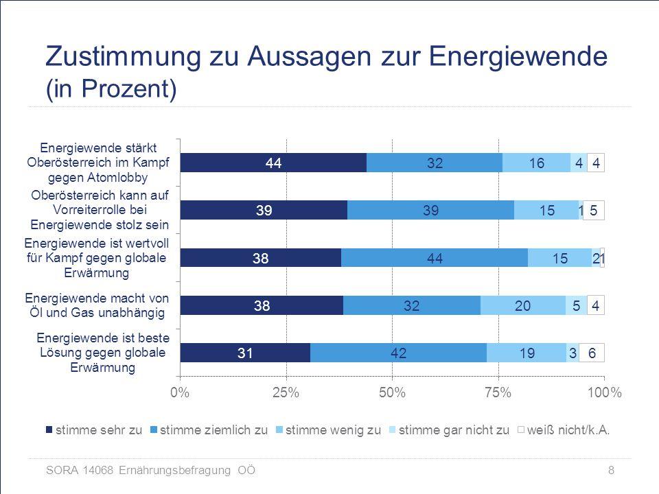 Zustimmung zu Aussagen zur Energiewende (in Prozent)