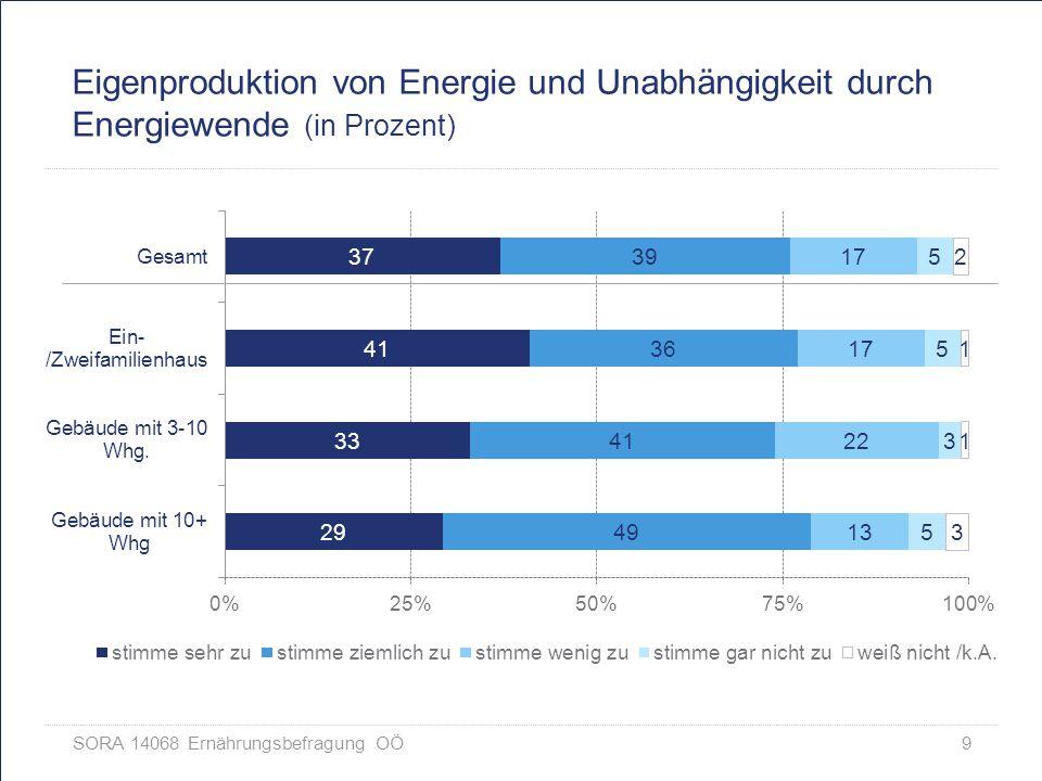 Eigenproduktion von Energie und Unabhängigkeit durch Energiewende (in Prozent)