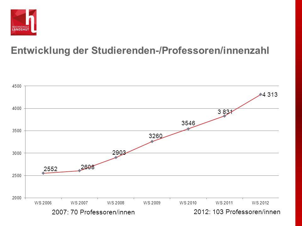 Studierendenzahlen WS 2012/2013 nach Fakultäten Gesamt: 4