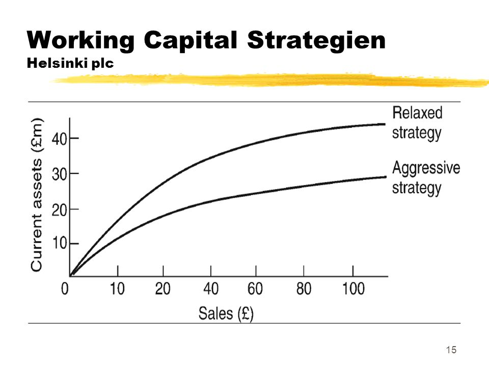 Working Capital Strategien Helsinki plc