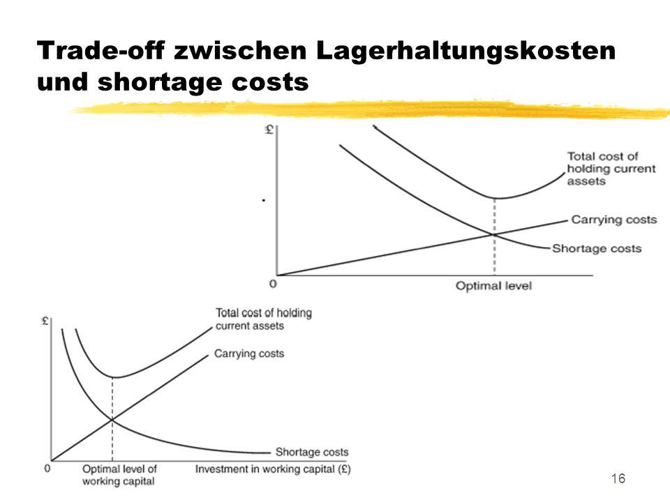 Trade-off zwischen Lagerhaltungskosten und shortage costs