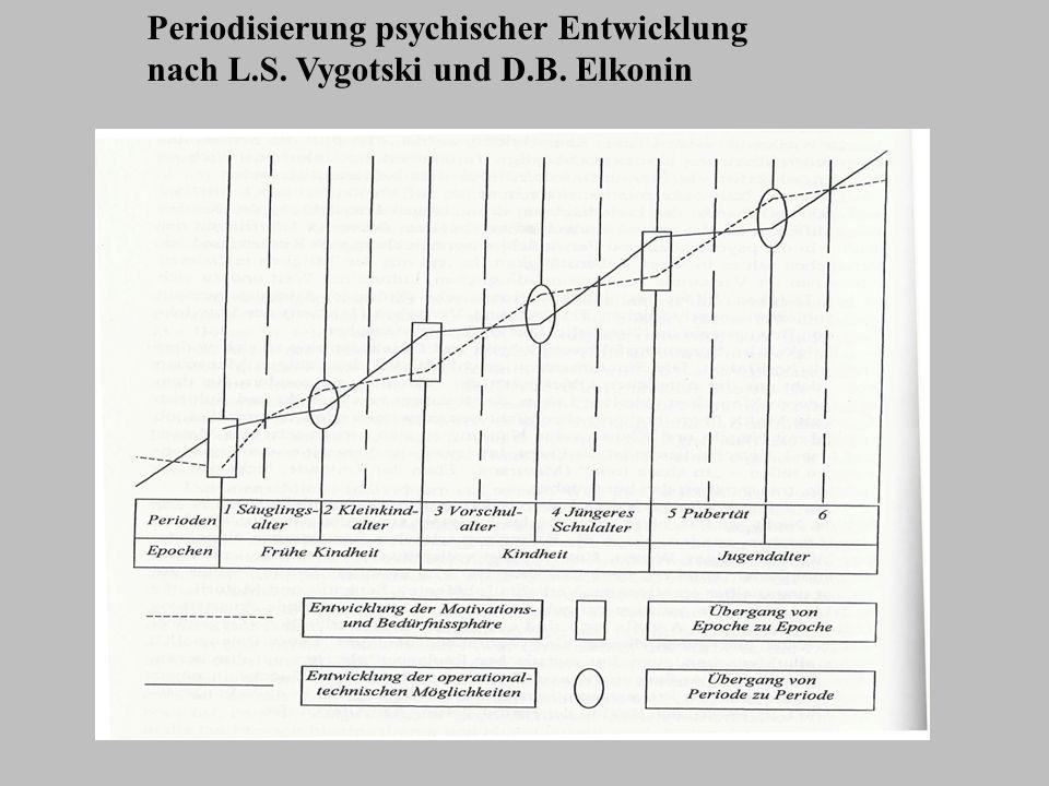 Periodisierung psychischer Entwicklung nach L. S. Vygotski und D. B