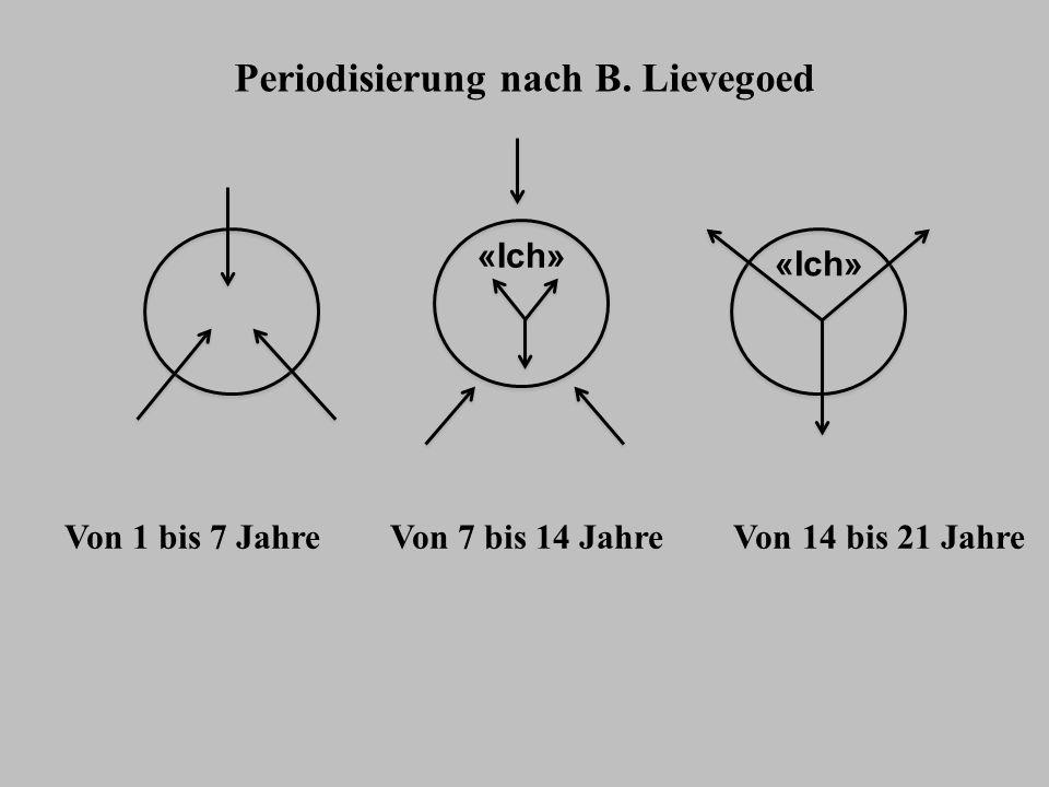 Periodisierung nach B. Lievegoed