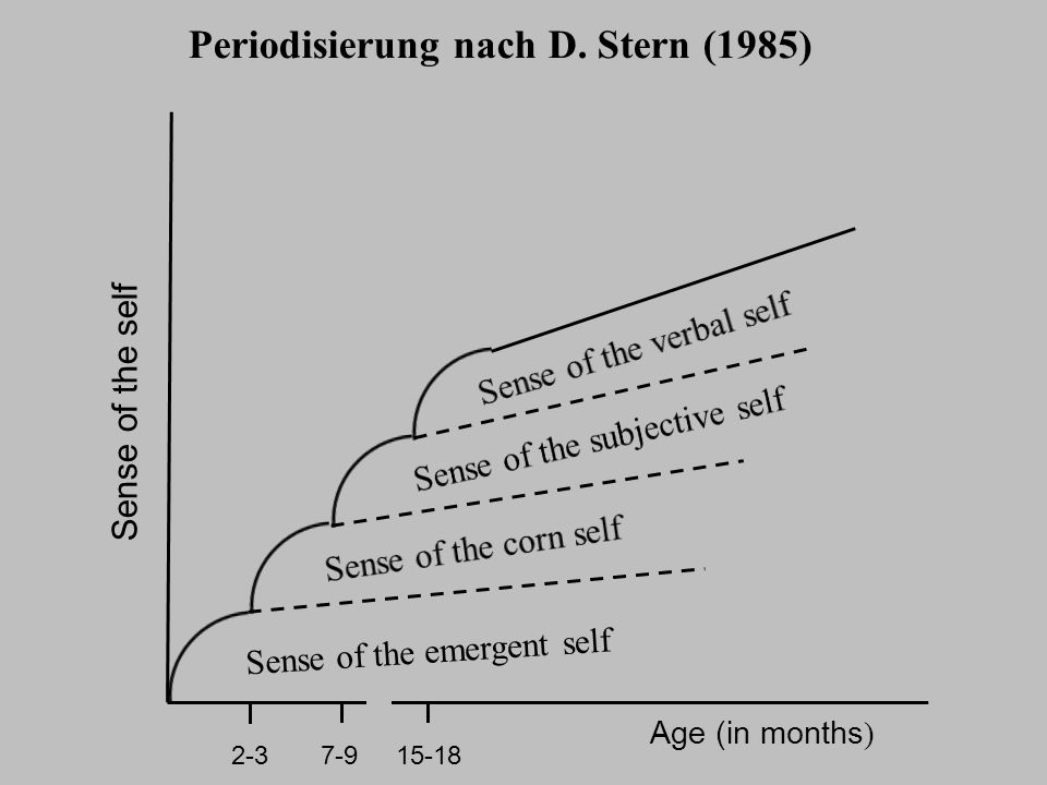 Periodisierung nach D. Stern (1985)