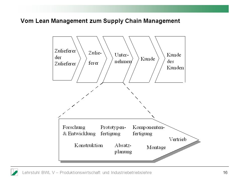 Vom Lean Management zum Supply Chain Management