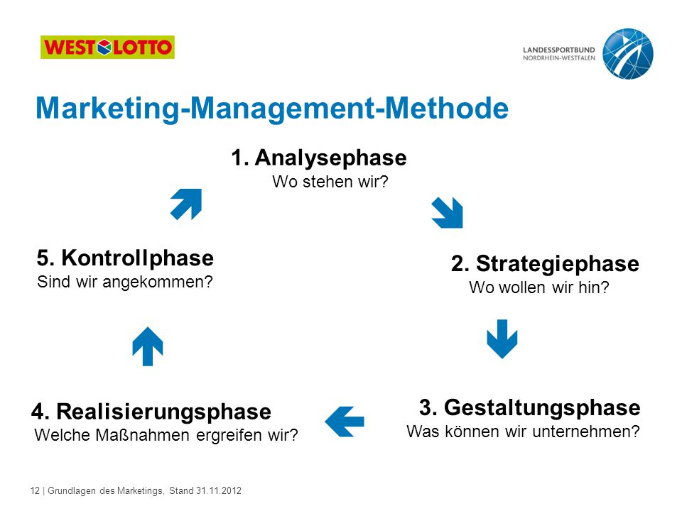      Marketing-Management-Methode 1. Analysephase