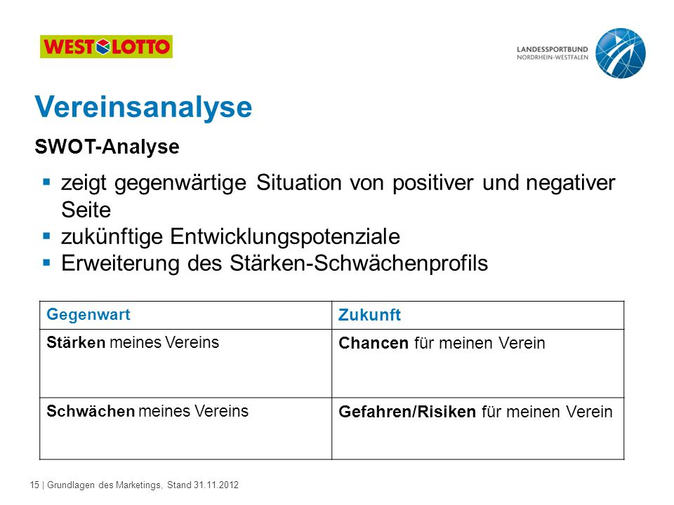 Vereinsanalyse SWOT-Analyse