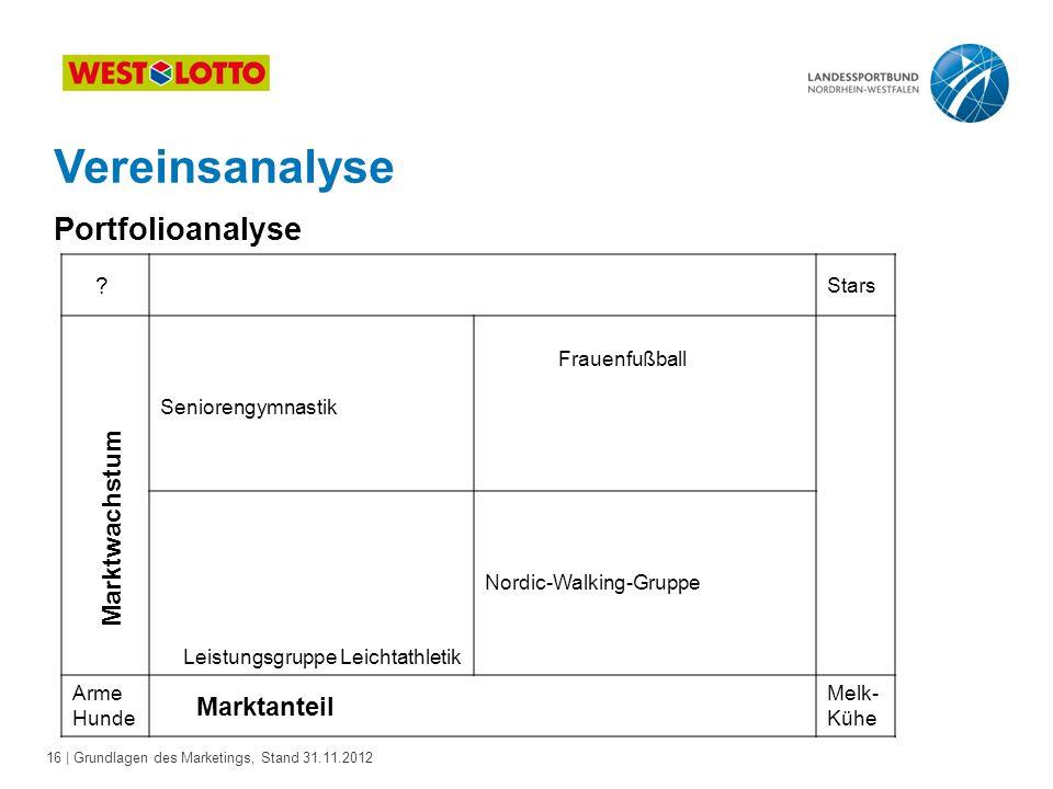 Vereinsanalyse Portfolioanalyse