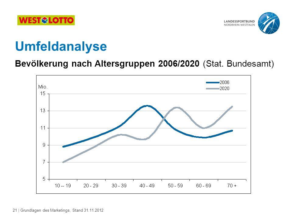 Umfeldanalyse Bevölkerung nach Altersgruppen 2006/2020 (Stat